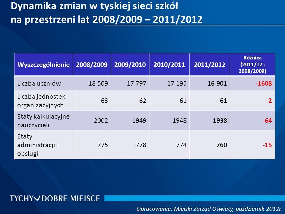 Dynamika zmian w tyskiej sieci szkół na przestrzeni lat 2008/2009 – 2011/2012 Opracowanie: Miejski Zarząd Oświaty, październik 2012r. Wyszczególnienie