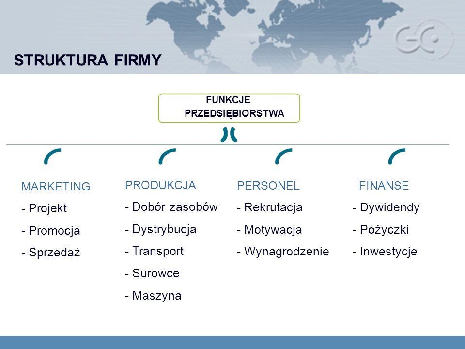 STRUKTURA FIRMY MARKETING - Projekt - Promocja - Sprzedaż PRODUKCJA - Dobór zasobów - Dystrybucja - Transport - Surowce - Maszyna PERSONEL - Rekrutacja - Motywacja - Wynagrodzenie FINANSE - Dywidendy - Pożyczki - Inwestycje FUNKCJE PRZEDSIĘBIORSTWA
