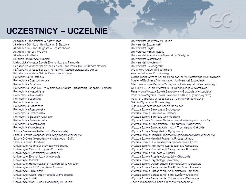 UCZESTNICY – UCZELNIE Akademia Ekonomiczna w Katowicach Akademia Górniczo - Hutnicza im.