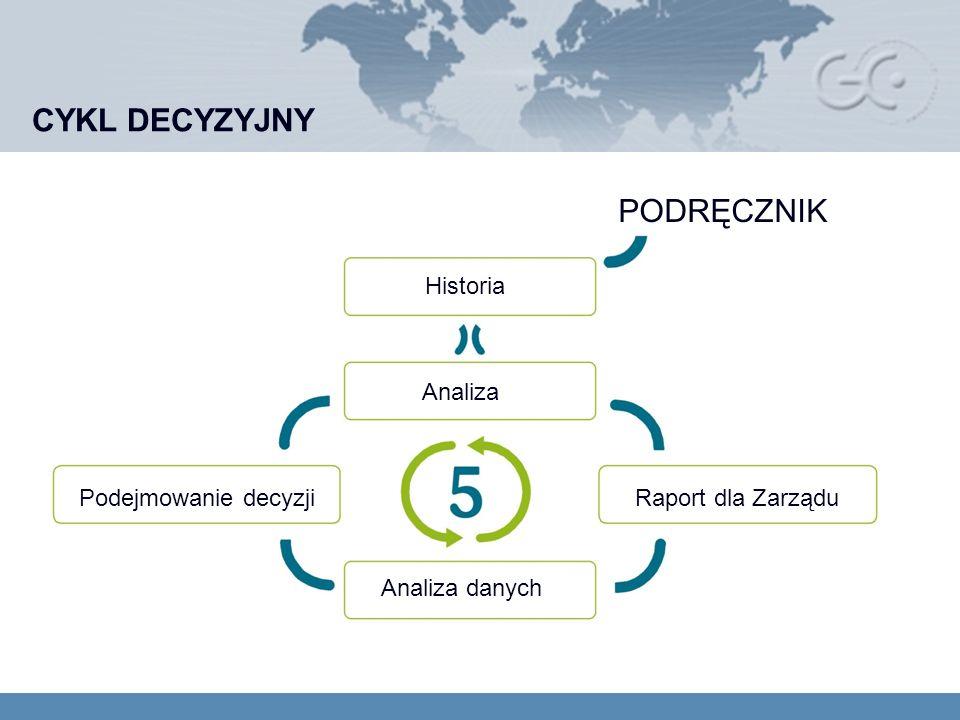 CYKL DECYZYJNY PODRĘCZNIK Historia Analiza Analiza danych Raport dla ZarząduPodejmowanie decyzji