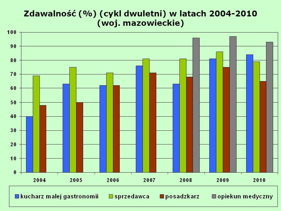 Zdawalność (%) (cykl dwuletni) w latach 2004-2010 (woj. mazowieckie)