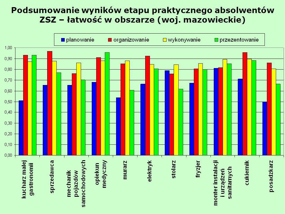 Podsumowanie wyników etapu praktycznego absolwentów ZSZ – łatwość w obszarze (woj. mazowieckie)