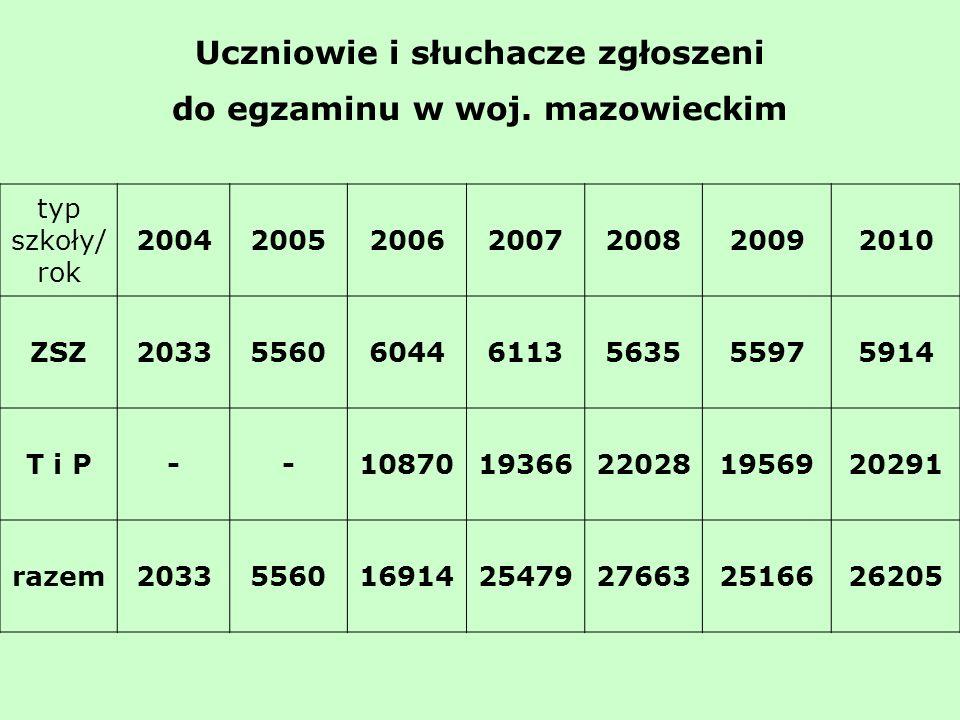 Uczniowie i słuchacze zgłoszeni do egzaminu w woj.