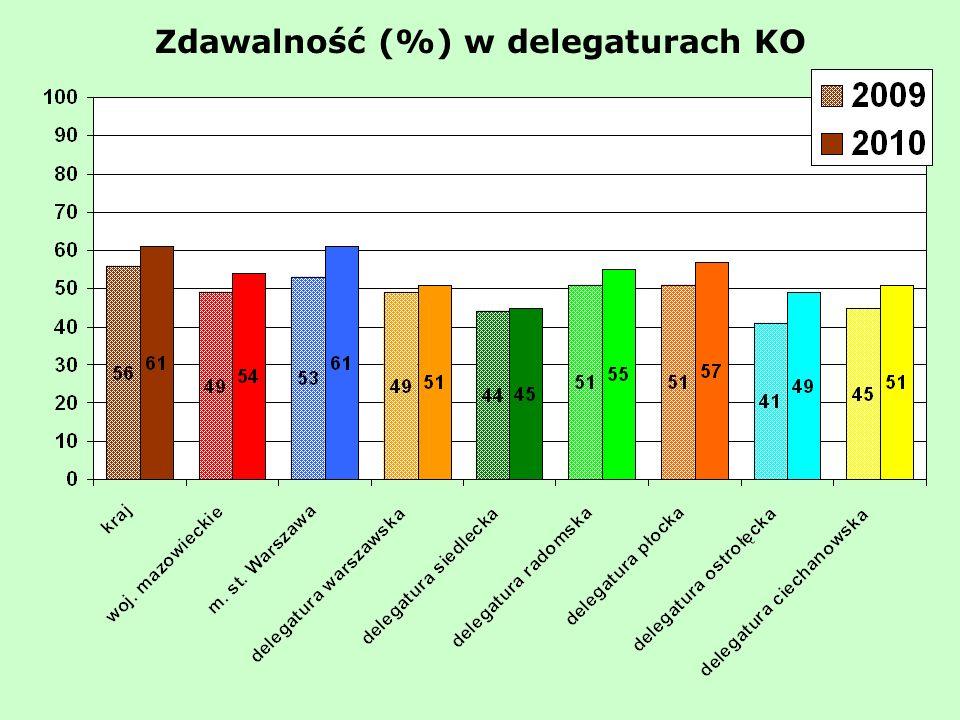 Zdawalność (%) w delegaturach KO