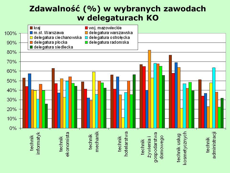 Zdawalność (%) w wybranych zawodach w delegaturach KO