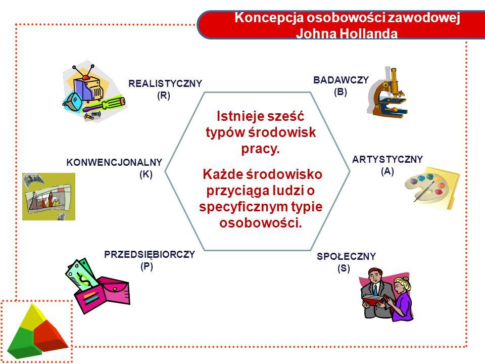 Koncepcja osobowości zawodowej Johna Hollanda REALISTYCZNY (R) BADAWCZY (B) ARTYSTYCZNY (A) SPOŁECZNY (S) PRZEDSIĘBIORCZY (P) KONWENCJONALNY (K) Istni