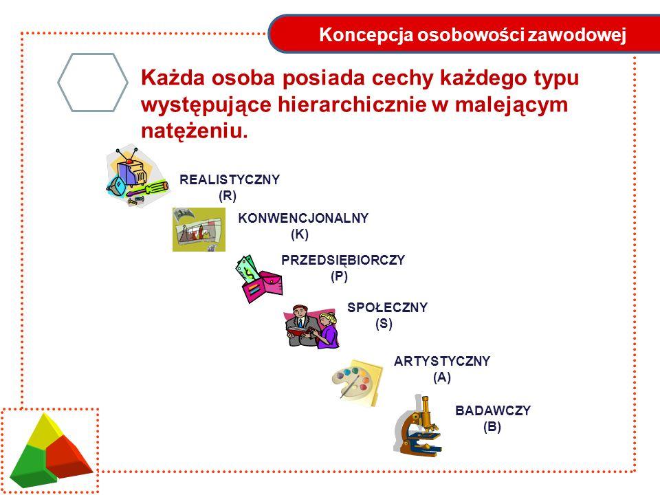 Koncepcja osobowości zawodowej REALISTYCZNY (R) BADAWCZY (B) ARTYSTYCZNY (A) SPOŁECZNY (S) PRZEDSIĘBIORCZY (P) KONWENCJONALNY (K) Każda osoba posiada