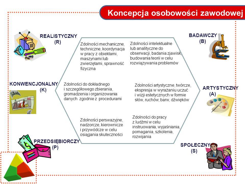 Koncepcja osobowości zawodowej REALISTYCZNY (R) BADAWCZY (B) ARTYSTYCZNY (A) SPOŁECZNY (S) PRZEDSIĘBIORCZY (P) KONWENCJONALNY (K) Zdolności mechaniczn
