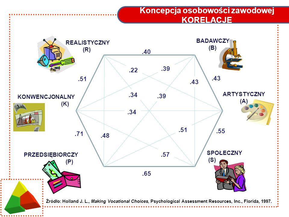 Koncepcja osobowości zawodowej KORELACJE REALISTYCZNY (R) BADAWCZY (B) ARTYSTYCZNY (A) SPOŁECZNY (S) PRZEDSIĘBIORCZY (P) KONWENCJONALNY (K).40.43.65.5