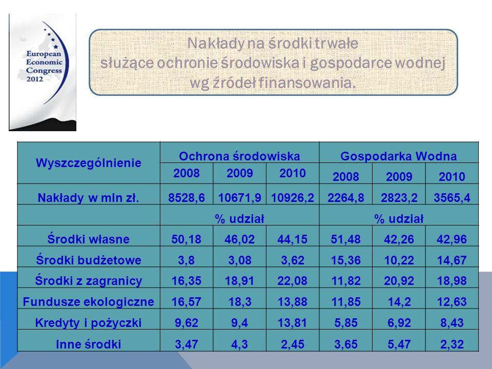 Wyszczególnienie Ochrona środowiskaGospodarka Wodna 200820092010 200820092010 Nakłady w mln zł.8528,610671,910926,22264,82823,23565,4 % udział Środki