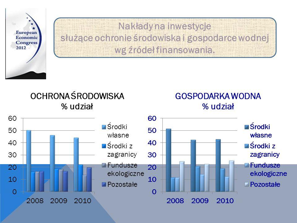 Nakłady na inwestycje służące ochronie środowiska i gospodarce wodnej wg źródeł finansowania.
