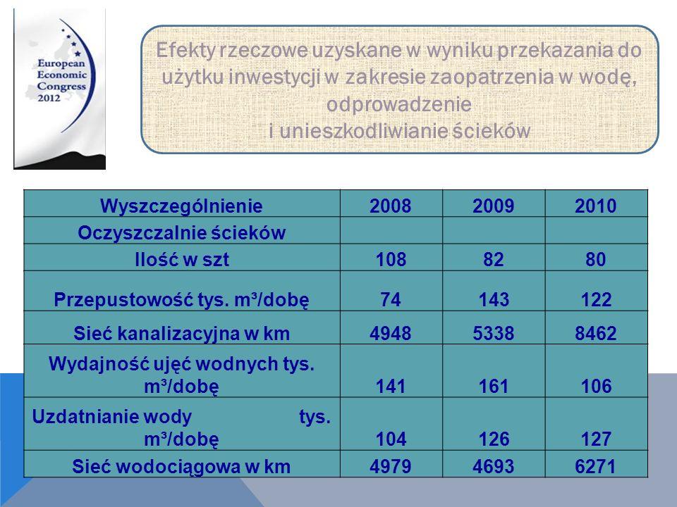 Wyszczególnienie200820092010 Oczyszczalnie ścieków Ilość w szt1088280 Przepustowość tys. m³/dobę74143122 Sieć kanalizacyjna w km494853388462 Wydajność