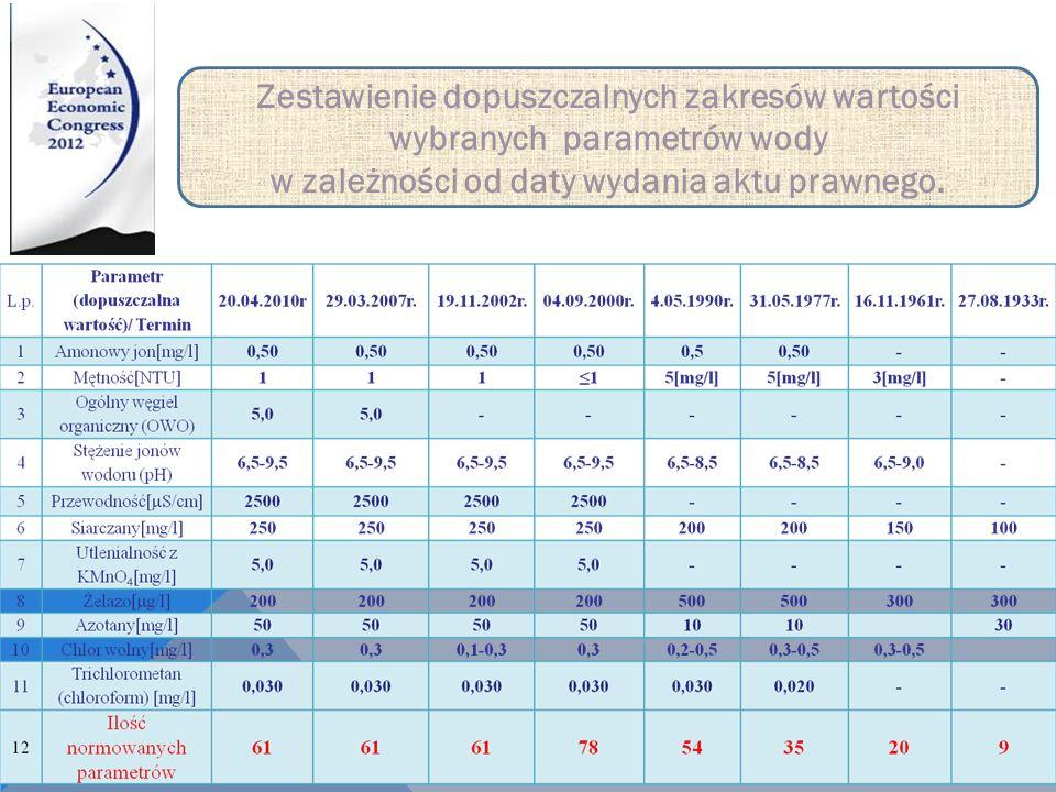 . Zestawienie dopuszczalnych zakresów wartości wybranych parametrów wody w zależności od daty wydania aktu prawnego.