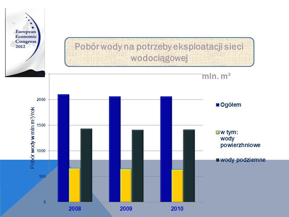 mln. m³ Pobór wody na potrzeby eksploatacji sieci wodociągowej