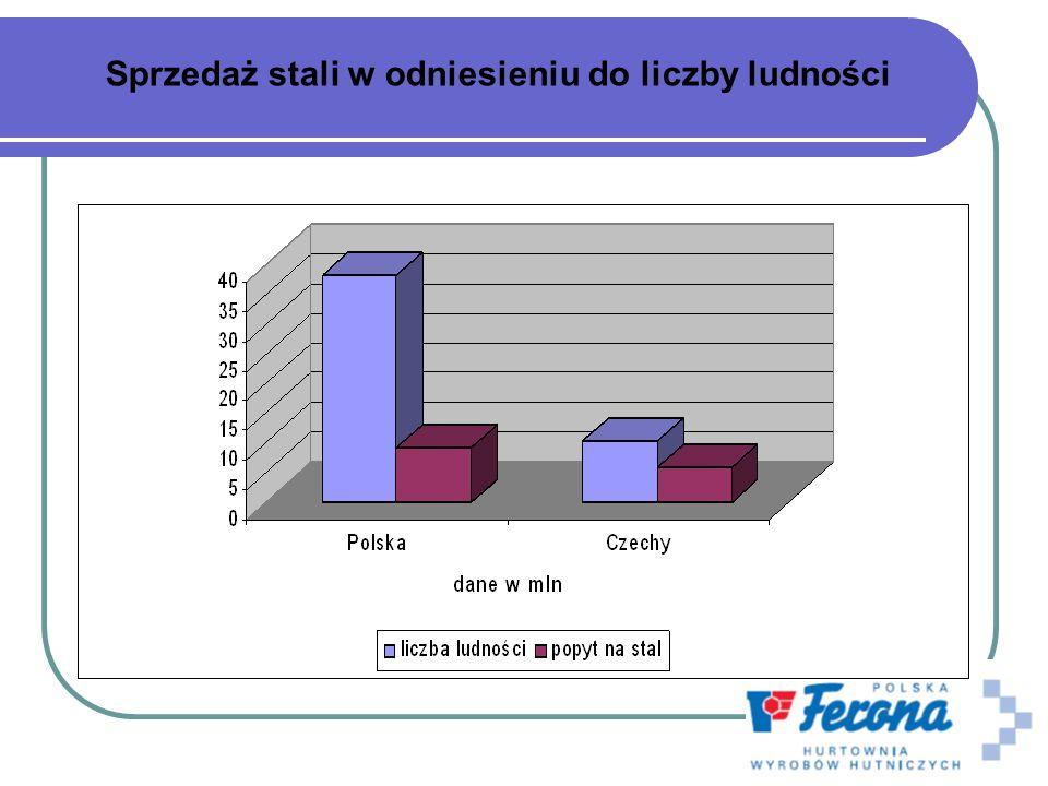 Rynek sprzedaży wyrobów hutniczych 35% stali w Republice Czeskiej przechodzi przez firmy dystrybucyjne co daje około 1,9-2,1 mln ton.