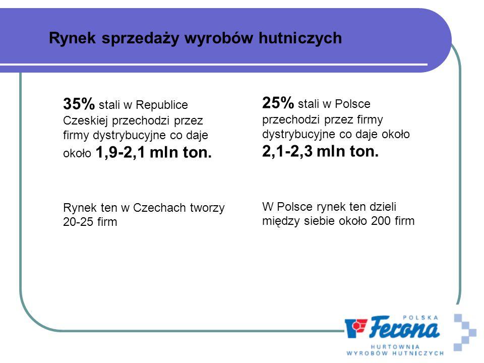 Struktura rynku Sprzedaż stali w tys ton 2007 Największe firmy PolskaCzechy ThyssenKrupp Energostal S.