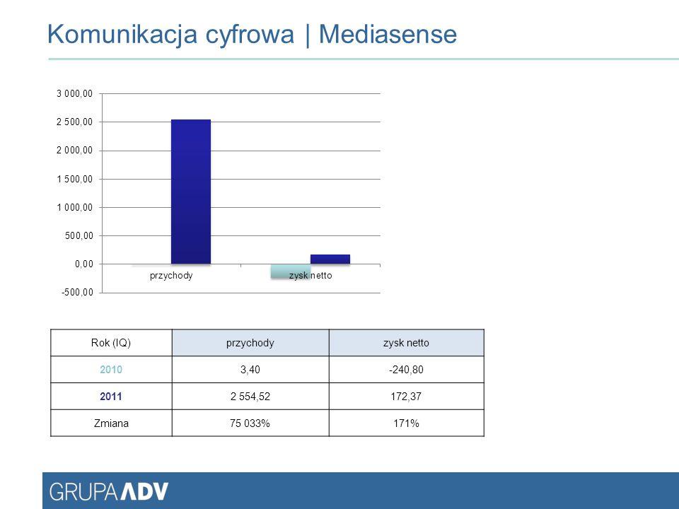 Komunikacja cyfrowa | Mediasense Rok (IQ)przychodyzysk netto 20103,40-240,80 20112 554,52172,37 Zmiana75 033%171%