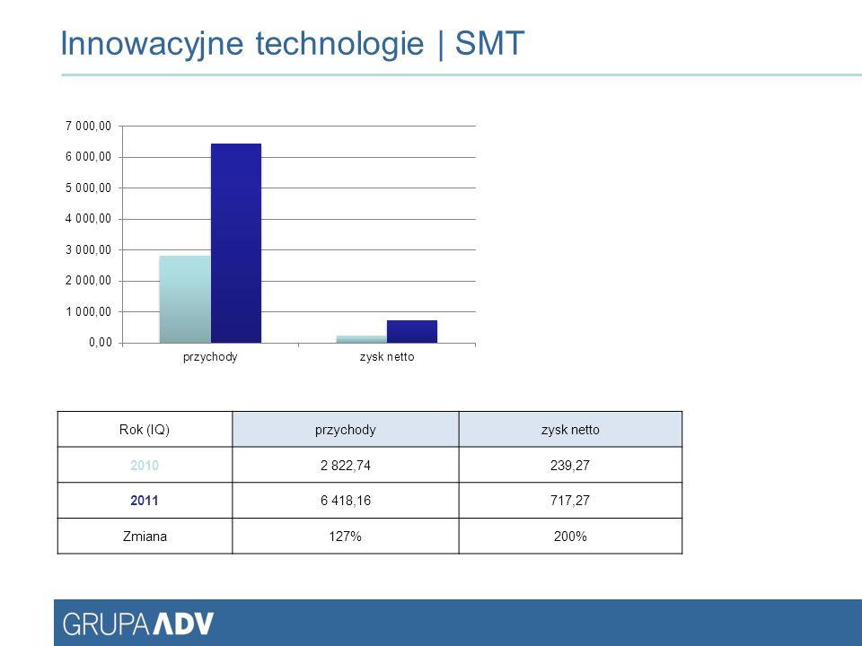 Innowacyjne technologie | SMT Rok (IQ)przychodyzysk netto 20102 822,74239,27 20116 418,16717,27 Zmiana127%200%