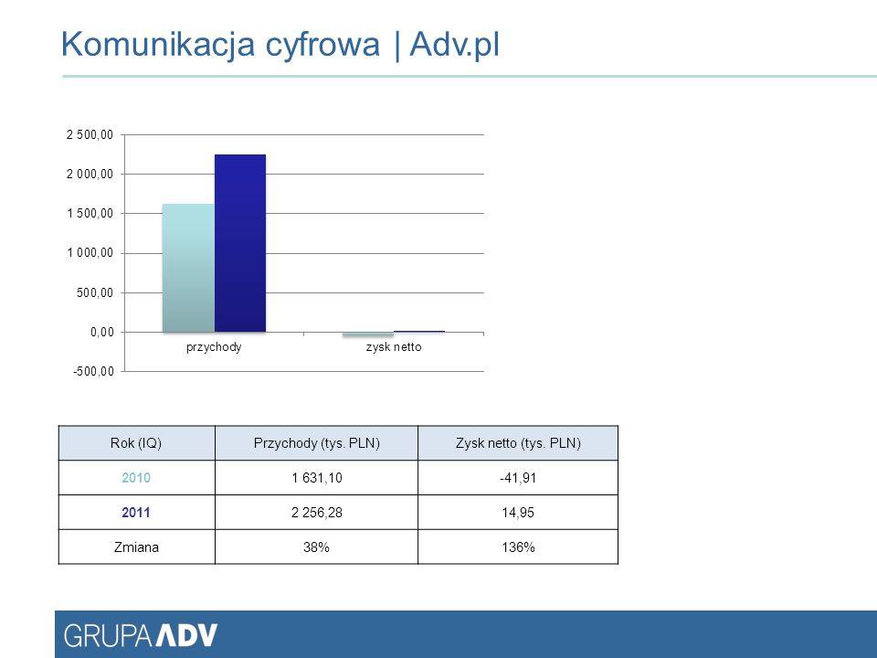 Rok (IQ)Przychody (tys. PLN)Zysk netto (tys.