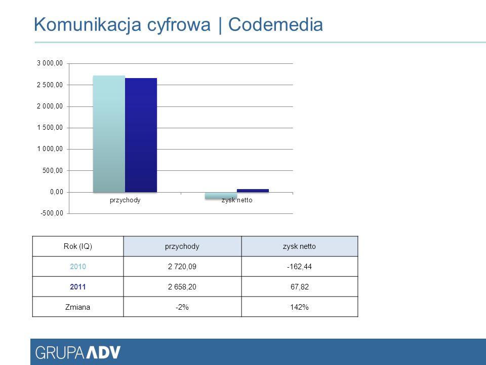 Wyniki skonsolidowane Rok (IQ)przychodyzysk netto 20107 391,00-661,00 201114 452,00114,00 Zmiana96%117%