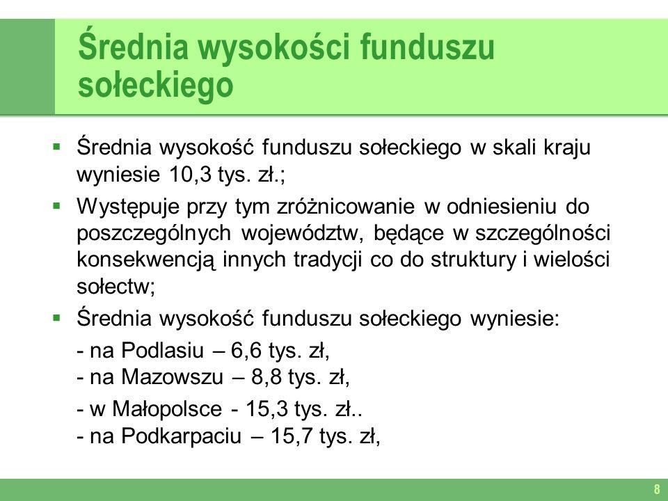 Średnia wysokości funduszu sołeckiego Średnia wysokość funduszu sołeckiego w skali kraju wyniesie 10,3 tys.
