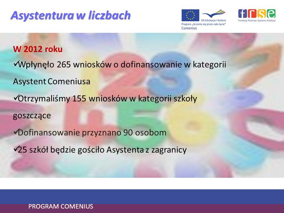 PROGRAM COMENIUS Asystentura w liczbach W 2012 roku Wpłynęło 265 wniosków o dofinansowanie w kategorii Asystent Comeniusa Otrzymaliśmy 155 wniosków w