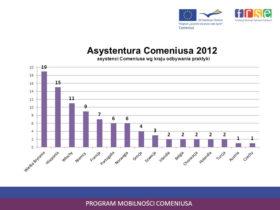 PROGRAM MOBILNOŚCI COMENIUSA Asystentura Comeniusa 2012 asystenci Comeniusa wg kraju odbywania praktyki