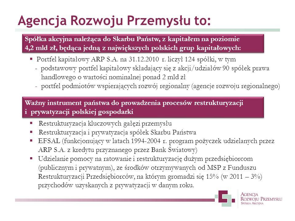 Kontakt ARP S.A.Oddział w Warszawie ul.