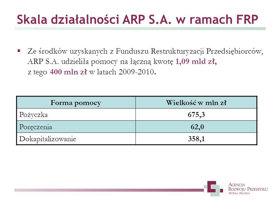 Skala działalności ARP S.A. w ramach FRP Ze środków uzyskanych z Funduszu Restrukturyzacji Przedsiębiorców, ARP S.A. udzieliła pomocy na łączną kwotę