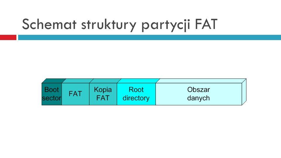 Schemat struktury partycji FAT