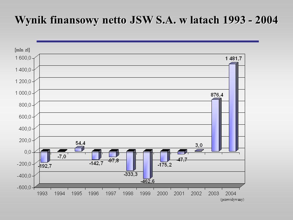 Wynik finansowy netto JSW S.A. w latach 1993 - 2004 (przewidywany) [mln zł]