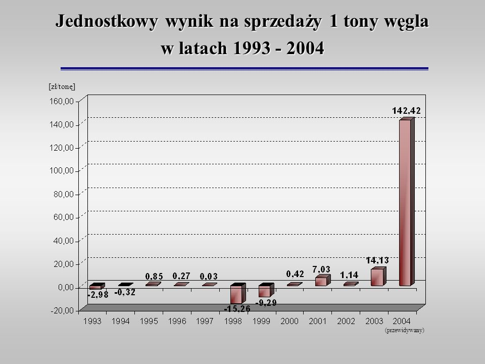 Jednostkowy wynik na sprzedaży 1 tony węgla w latach 1993 - 2004 [zł/tonę] (przewidywany)