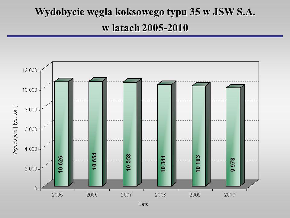 Wydobycie węgla koksowego typu 35 w JSW S.A. w latach 2005-2010