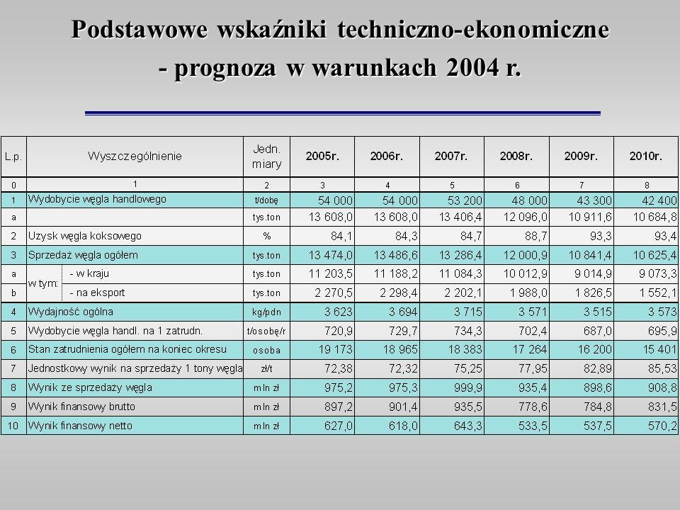 Podstawowe wskaźniki techniczno-ekonomiczne - prognoza w warunkach 2004 r.