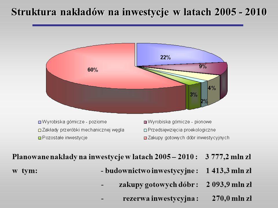 Struktura nakładów na inwestycje w latach 2005 - 2010 Planowane nakłady na inwestycje w latach 2005 – 2010 : 3 777,2 mln zł w tym: - budownictwo inwes
