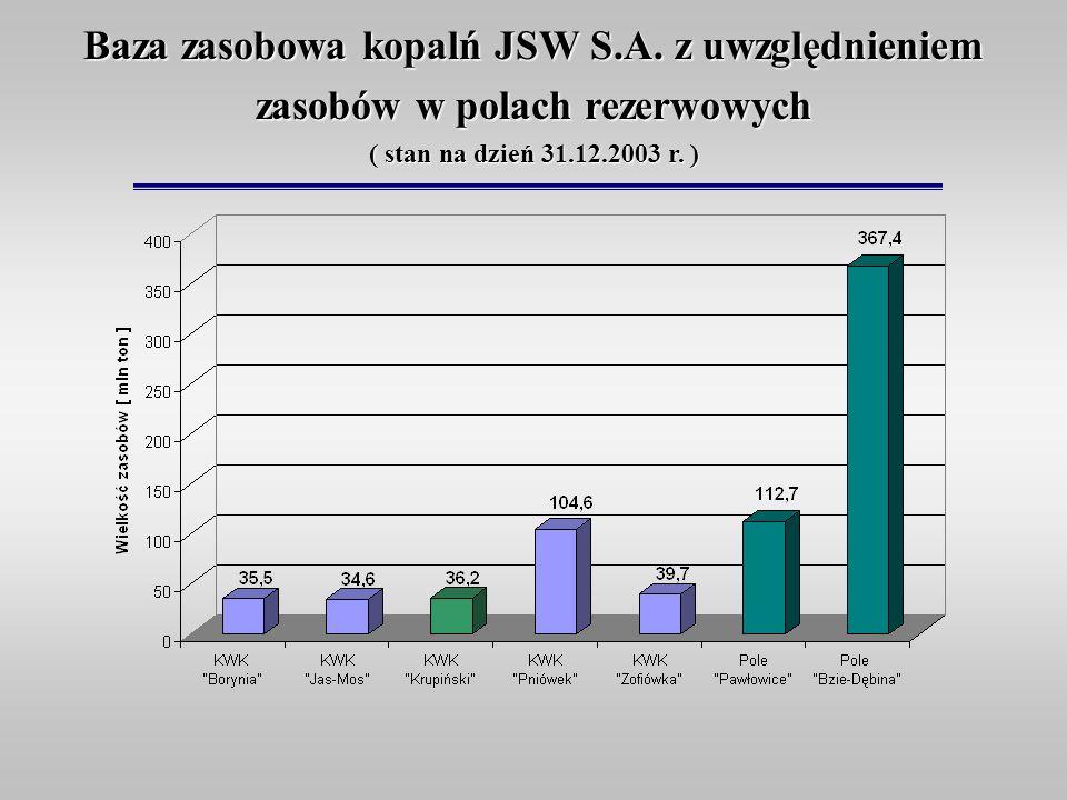 Baza zasobowa kopalń JSW S.A. z uwzględnieniem zasobów w polach rezerwowych ( stan na dzień 31.12.2003 r. )