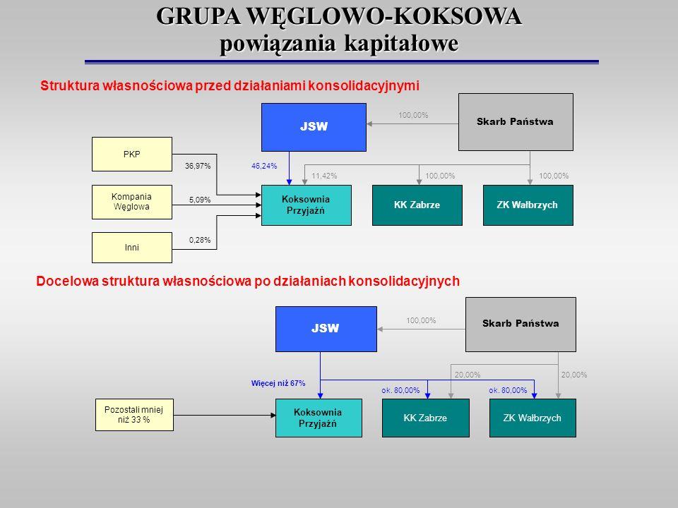 Struktura własnościowa przed działaniami konsolidacyjnymi Docelowa struktura własnościowa po działaniach konsolidacyjnych 100,00% PKP Skarb Państwa Ko