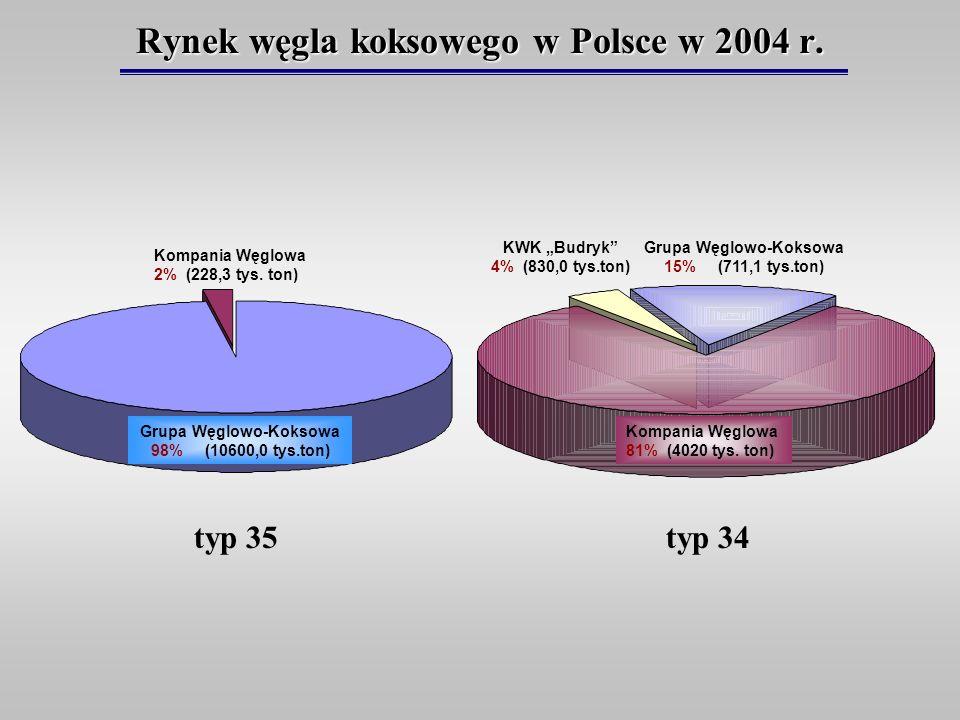 Rynek węgla koksowego w Polsce w 2004 r. KWK Budryk 4% (830,0 tys.ton) Grupa Węglowo-Koksowa 15% (711,1 tys.ton) Kompania Węglowa 81% (4020 tys. ton)