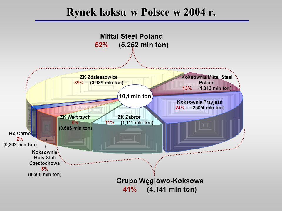 Rynek koksu w Polsce w 2004 r. Koksownia Mittal Steel Poland 13% (1,313 mln ton) ZK Zdzieszowice 39% (3,939 mln ton) Koksownia Przyjaźń 24% (2,424 mln