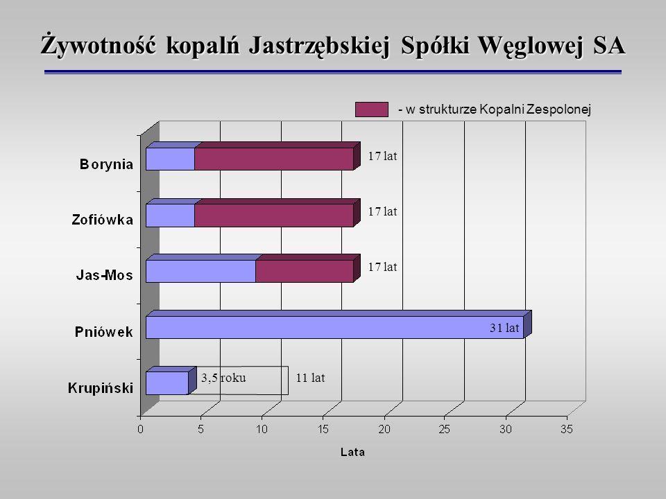 Żywotność kopalń Jastrzębskiej Spółki Węglowej SA - w strukturze Kopalni Zespolonej 17 lat 3,5 roku 31 lat 11 lat