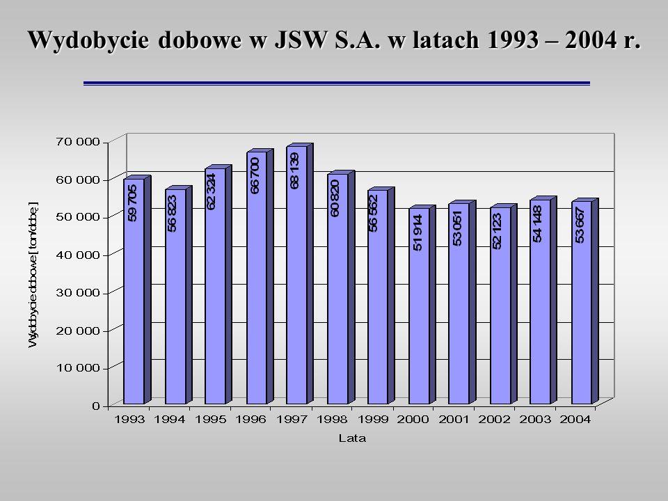 Wydobycie dobowe w JSW S.A. w latach 1993 – 2004 r.