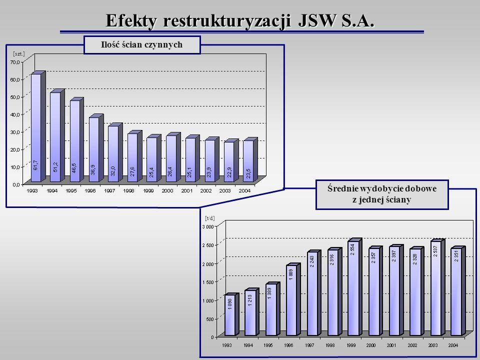 Efekty restrukturyzacji JSW S.A. Średnie wydobycie dobowe z jednej ściany Ilość ścian czynnych [szt.] [t/d]