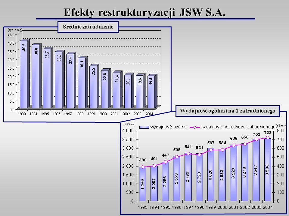 Efekty restrukturyzacji JSW S.A. Wydajność ogólna i na 1 zatrudnionego Średnie zatrudnienie [kg/pdn] [t/1zatr] [tys. osób]