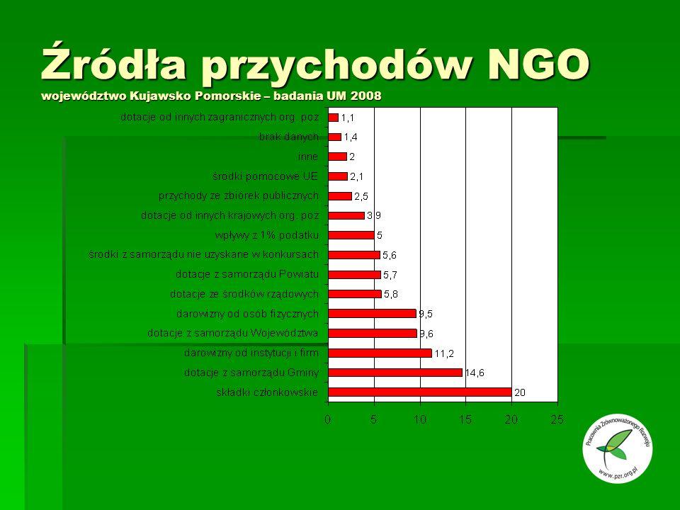 Źródła przychodów NGO województwo Kujawsko Pomorskie – badania UM 2008