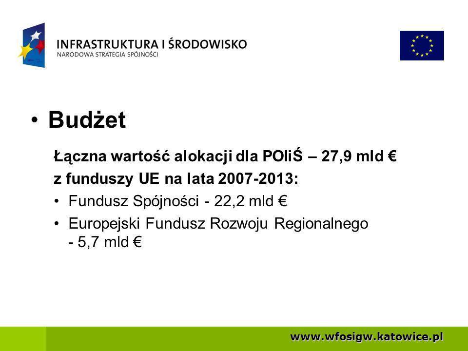 www.wfosigw.katowice.pl Budżet Łączna wartość alokacji dla POIiŚ – 27,9 mld z funduszy UE na lata 2007-2013: Fundusz Spójności - 22,2 mld Europejski Fundusz Rozwoju Regionalnego - 5,7 mld