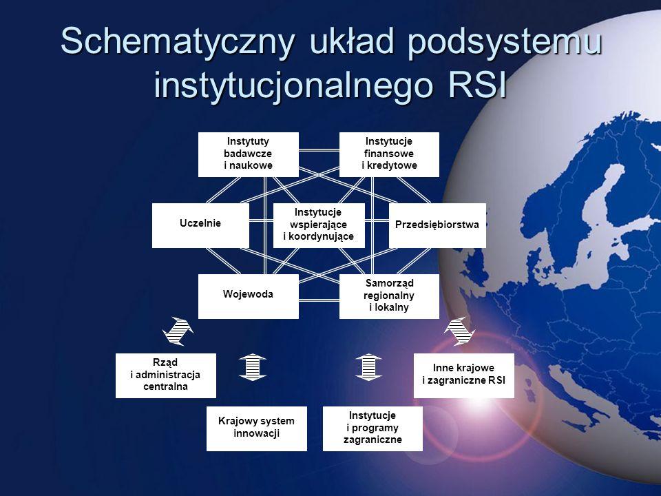 Schematyczny układ podsystemu instytucjonalnego RSI Uczelnie Samorząd regionalny i lokalny Instytuty badawcze i naukowe Instytucje wspierające i koordynujące Wojewoda Przedsiębiorstwa Instytucje finansowe i kredytowe Rząd i administracja centralna Instytucje i programy zagraniczne Krajowy system innowacji Inne krajowe i zagraniczne RSI