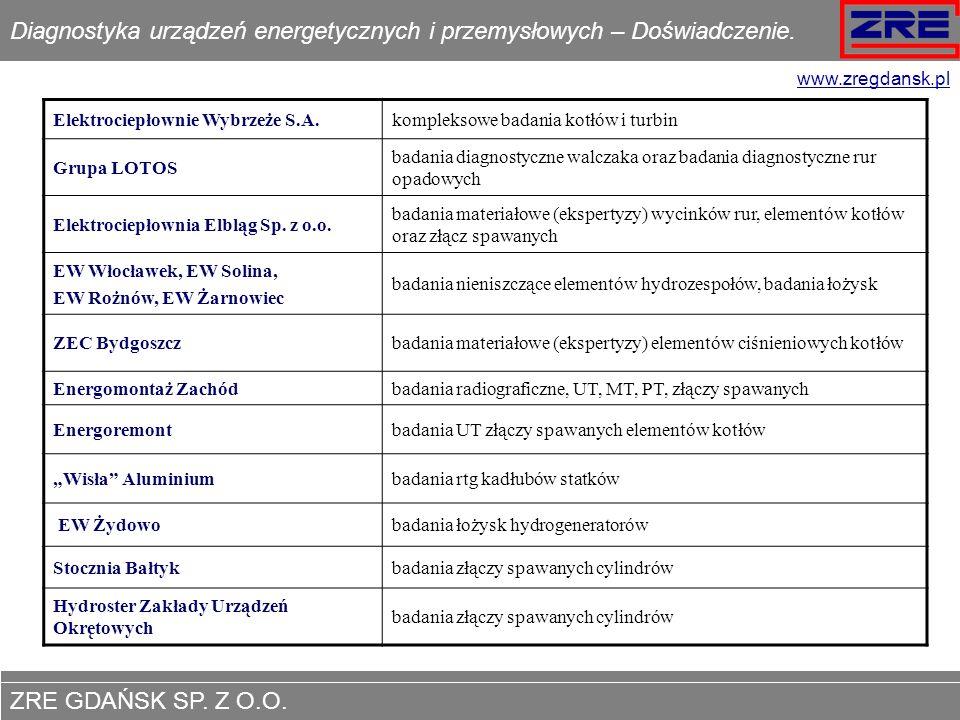 ZRE GDAŃSK SP. Z O.O. www.zregdansk.pl Diagnostyka urządzeń energetycznych i przemysłowych – Doświadczenie. Elektrociepłownie Wybrzeże S.A.kompleksowe