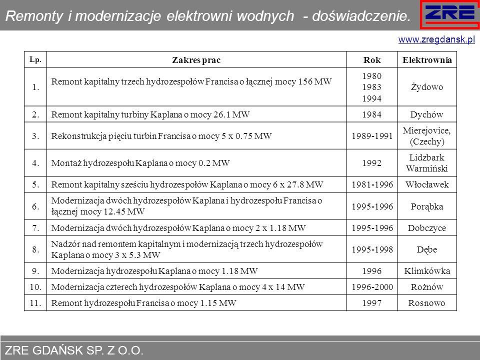 ZRE GDAŃSK SP. Z O.O. www.zregdansk.pl Remonty i modernizacje elektrowni wodnych - doświadczenie. Lp. Zakres pracRokElektrownia 1. Remont kapitalny tr