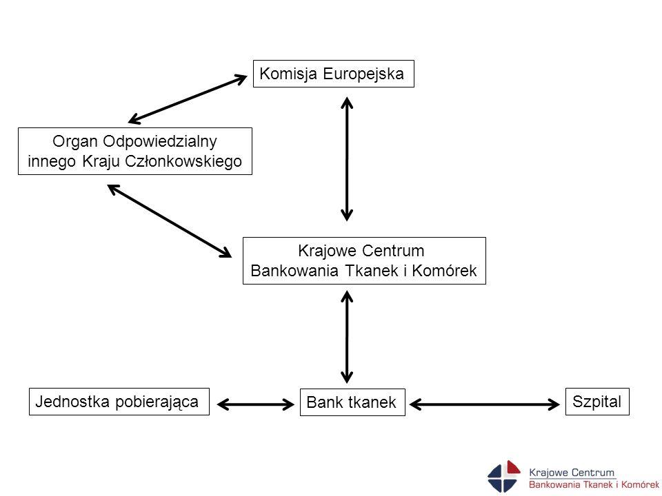 Krajowe Centrum Bankowania Tkanek i Komórek Bank tkanek Jednostka pobierającaSzpital Komisja Europejska Organ Odpowiedzialny innego Kraju Członkowskie