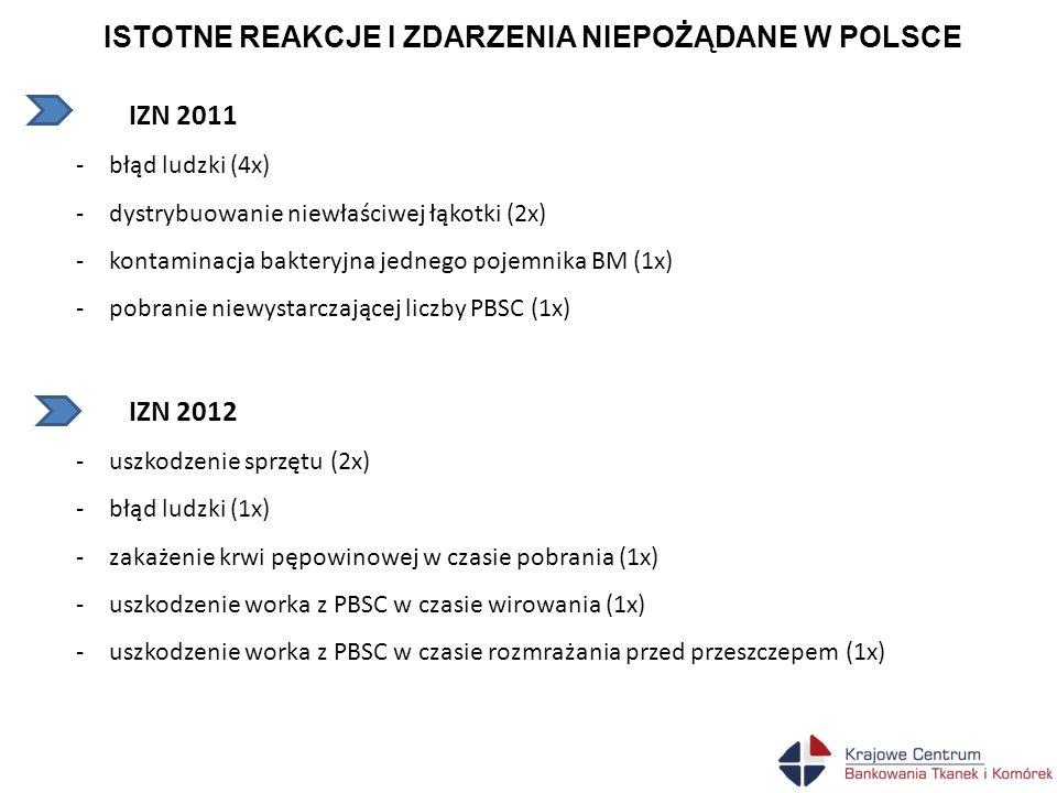 ISTOTNE REAKCJE I ZDARZENIA NIEPOŻĄDANE W POLSCE IZN 2011 -błąd ludzki (4x) -dystrybuowanie niewłaściwej łąkotki (2x) -kontaminacja bakteryjna jednego